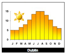 tempdublin Weather